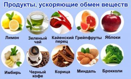 продукты ускоряющие обмен веществ