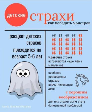 детские страхи статистика
