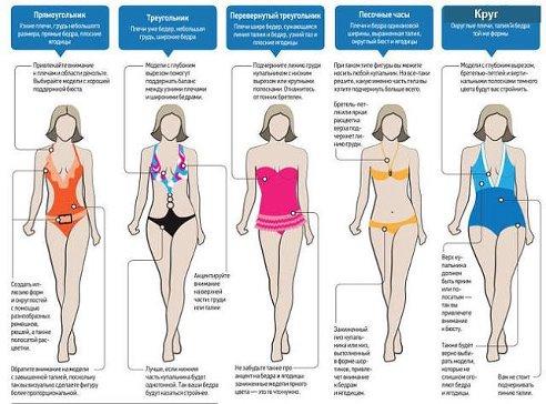 c6471c0d9fb01 Как выбрать купальник по типу фигуры | Красота и здоровье женщины