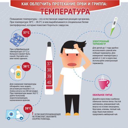 грипп способы облегчения